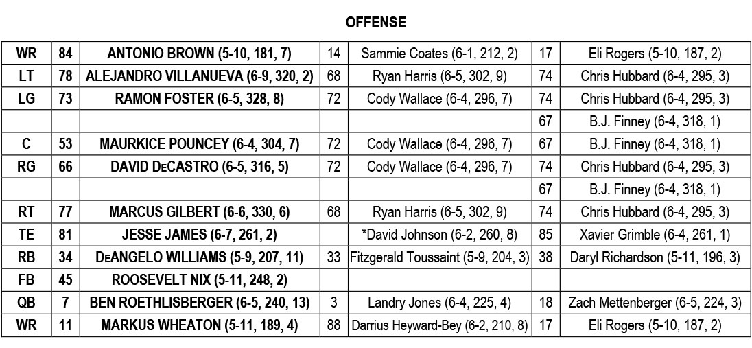 2016 Opening Depth Chart