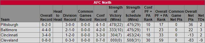 AFC North Week 9 Standings
