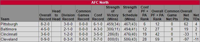 Week 11 AFC North Standings