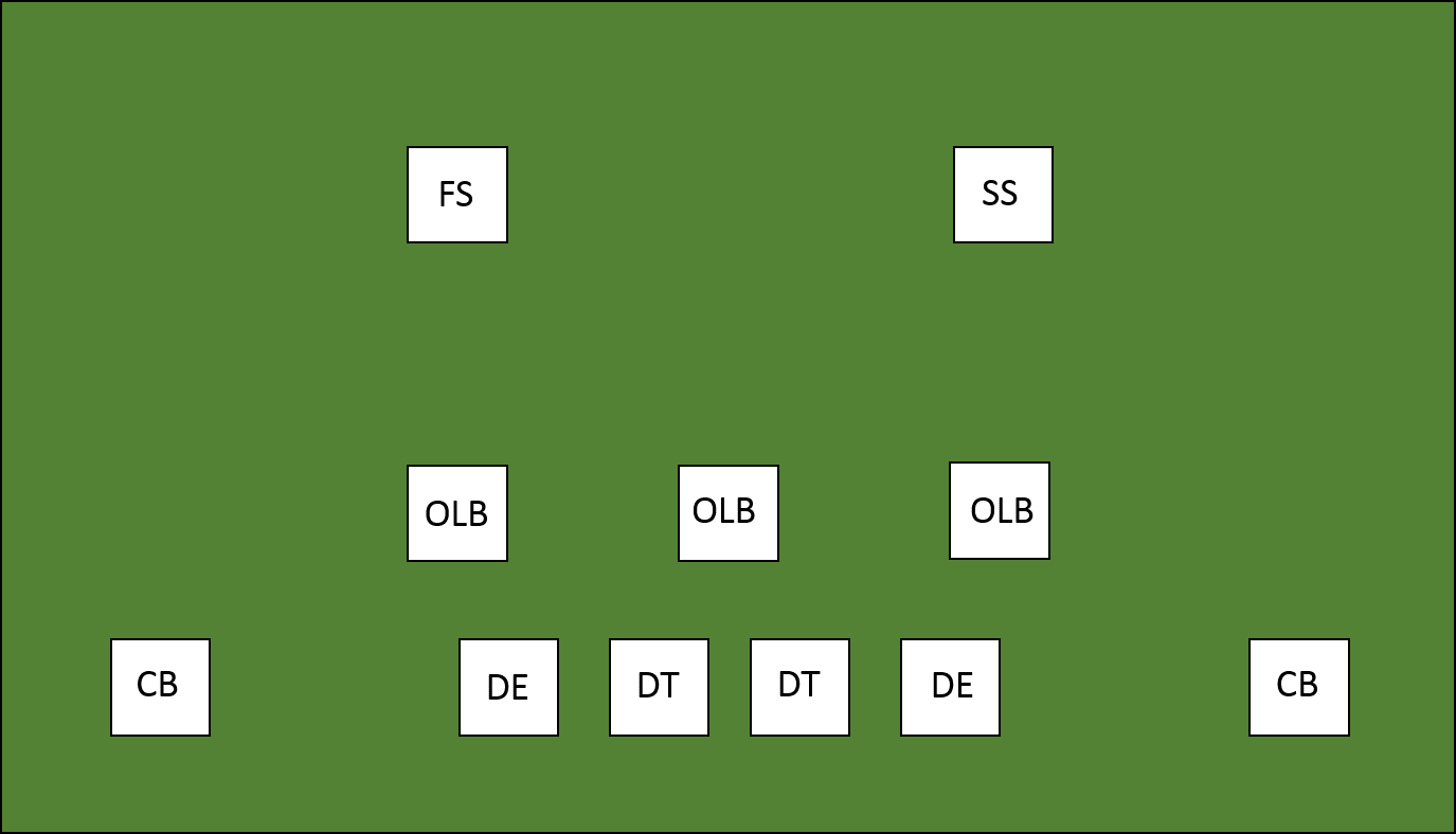 Blueprints For The Steelers To Shift A 4 3 Defense Steel City Example Consider Diagram Below Exploded View It Is Normally Types Of Players Used In Each Scheme Differ Defensive Ends Are Also Referred As Edge Rushers And Have More Pass Rush Ability