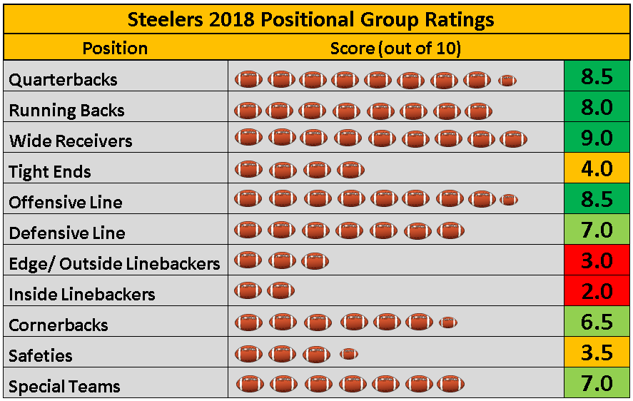 Pittsburgh Steelers 2018 Positional Group Rankings