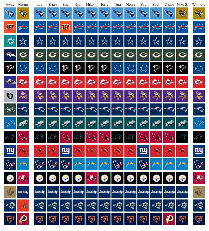SCU's 2019 NFL Pick'em: Week 3 Results