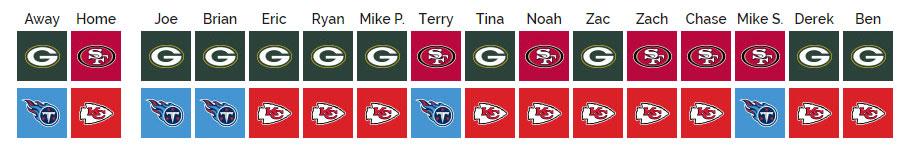 SCU's 2019 NFL Pick'em: Championship Round