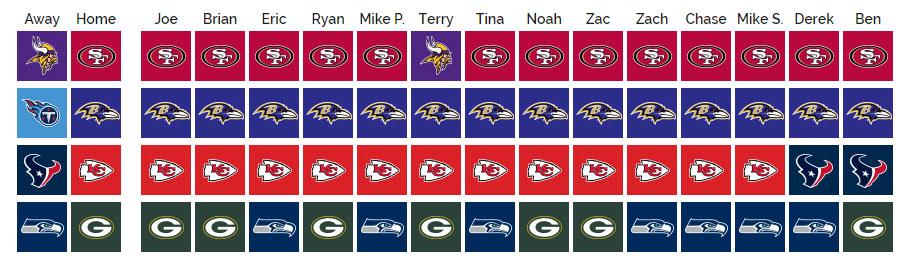 SCU's 2019 NFL Pick'em: Divisional Round