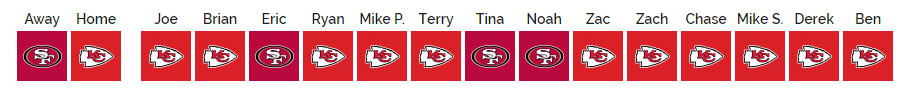 SCU's 2019 NFL Pick'em: Super Bowl LIV