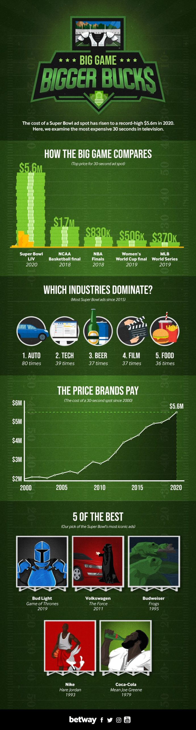 Super Bowl Ads Infographic